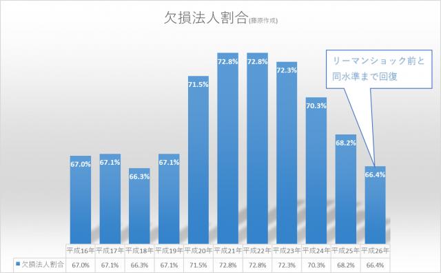 赤字企業の割合